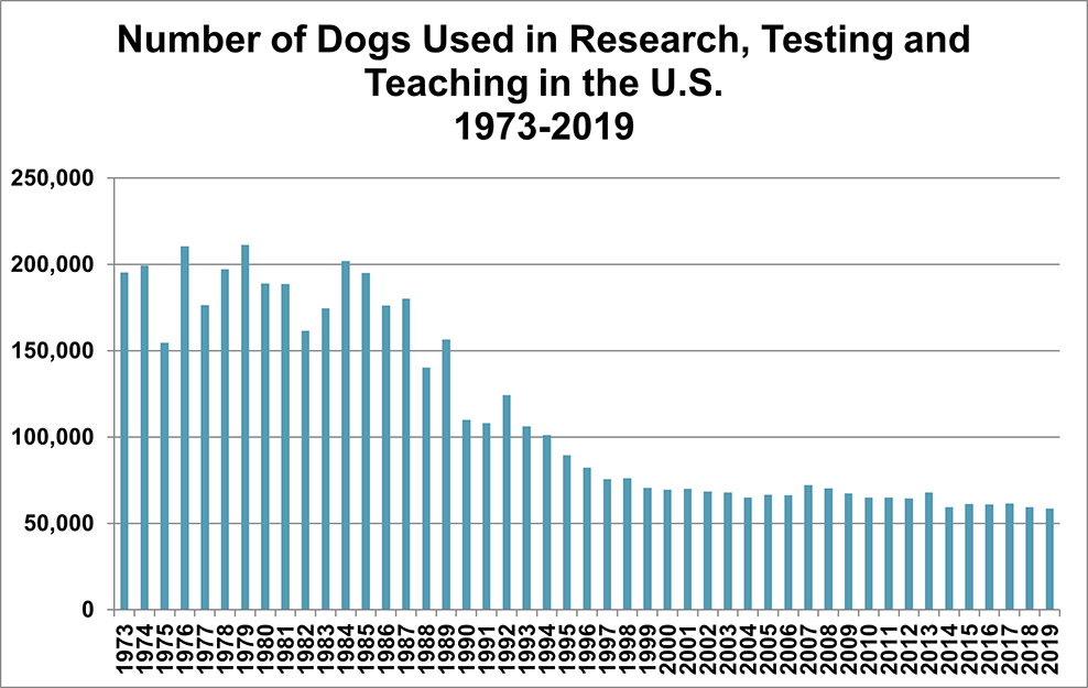 Chart - Dogs Used in Research